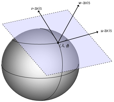tangent to a sphere